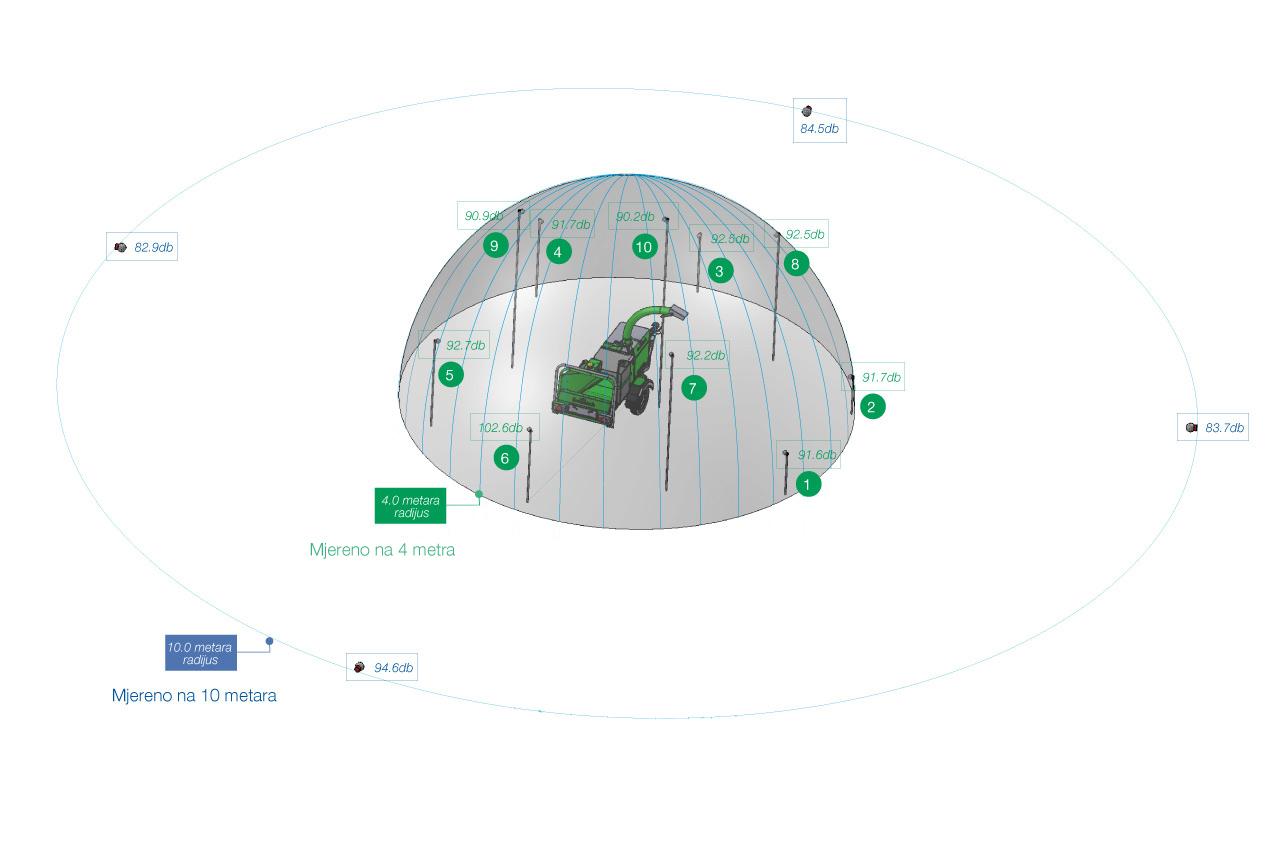 Mjerenje razine buke na stroju iz serije Arborist 150